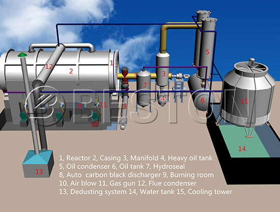 Small Waste Plastic Recycling Pyrolysis Machine Design